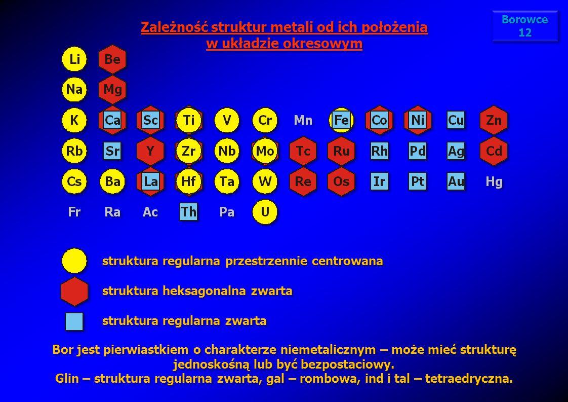 Zależność struktur metali od ich położenia