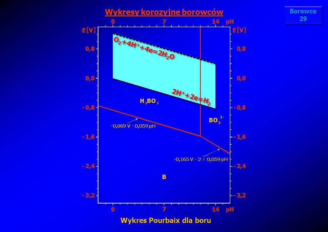 Wykresy korozyjne borowców Wykres Pourbaix dla boru
