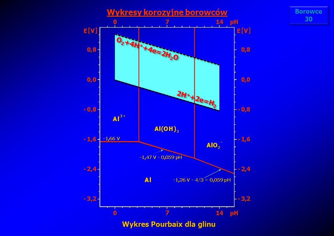 Wykresy korozyjne borowców Wykres Pourbaix dla glinu