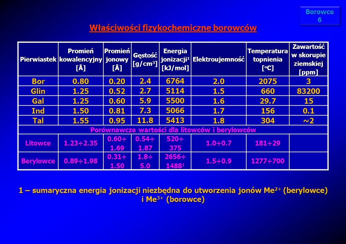 Właściwości fizykochemiczne borowców