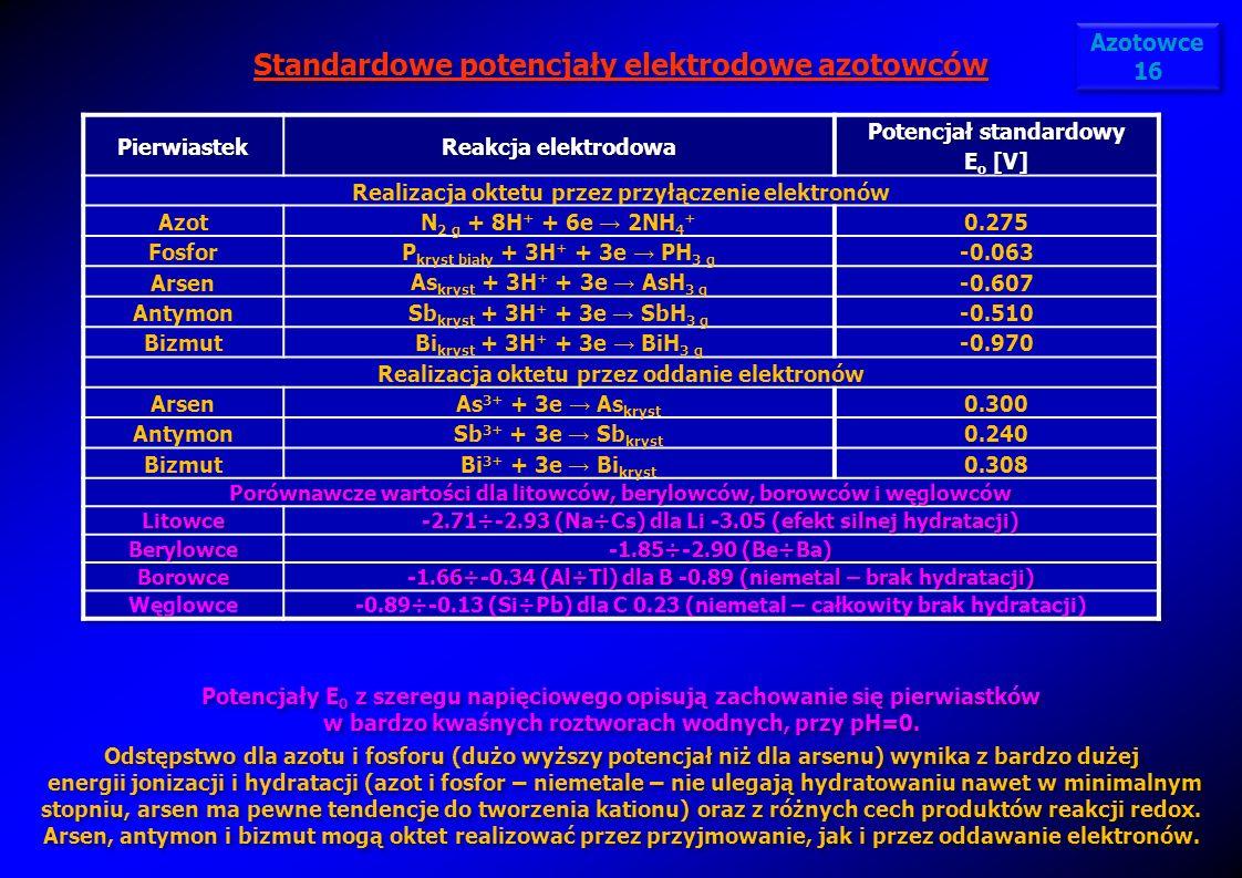 Standardowe potencjały elektrodowe azotowców