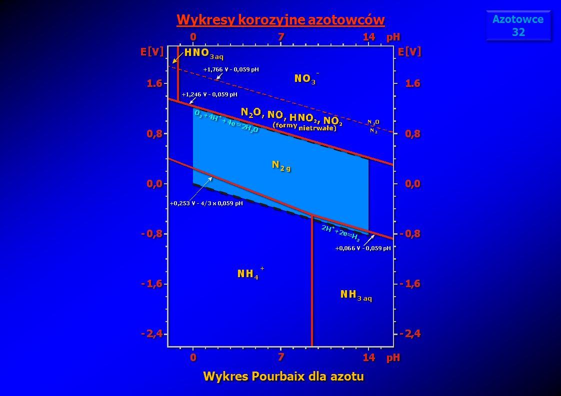 Wykresy korozyjne azotowców Wykres Pourbaix dla azotu