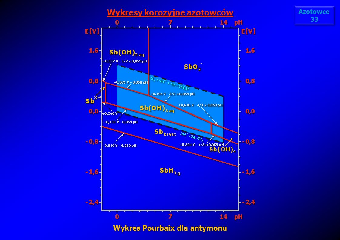 Wykresy korozyjne azotowców Wykres Pourbaix dla antymonu