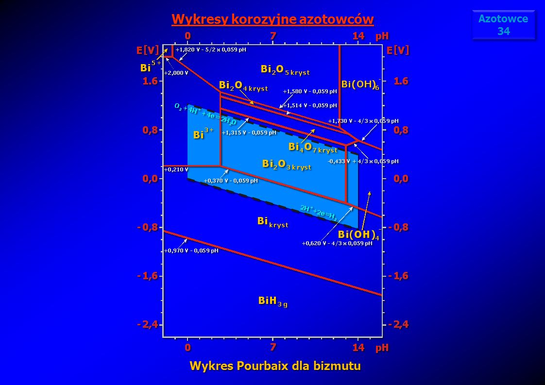 Wykresy korozyjne azotowców Wykres Pourbaix dla bizmutu
