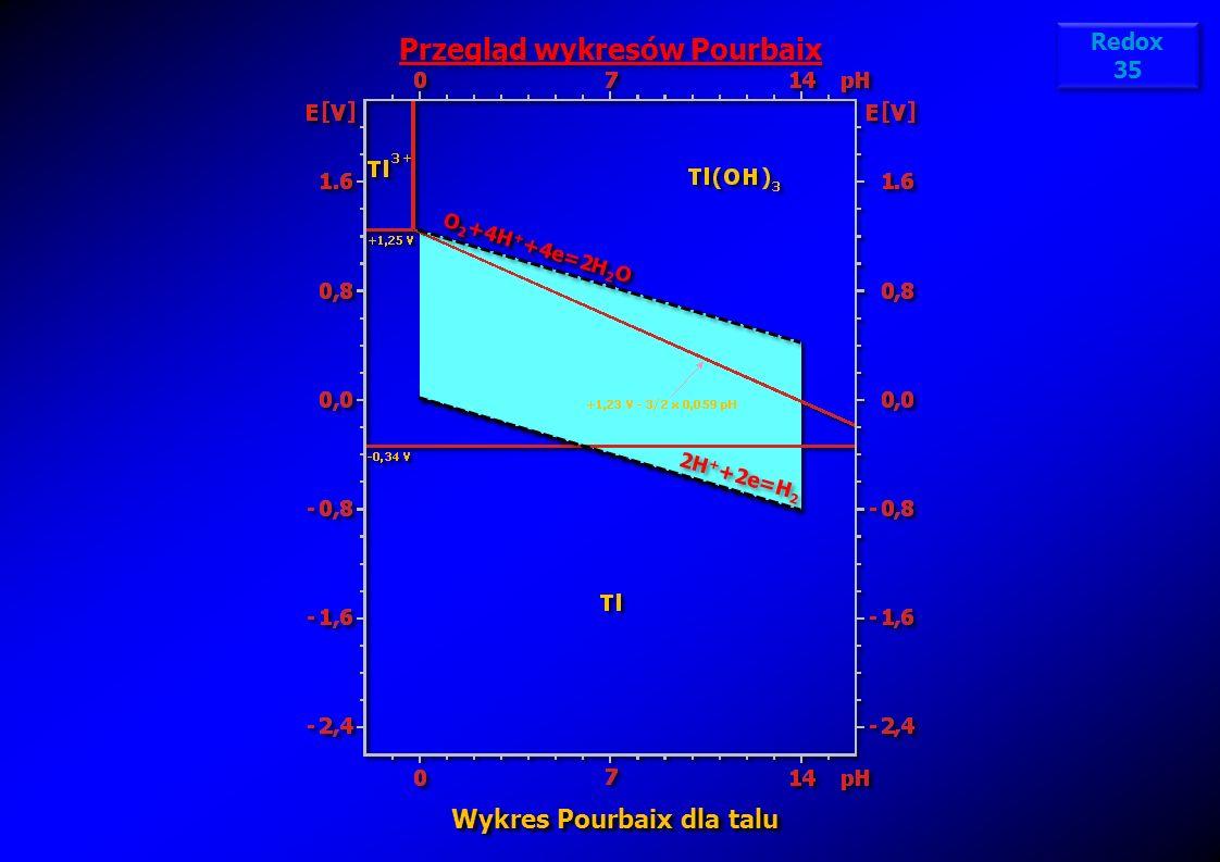 Przegląd wykresów Pourbaix