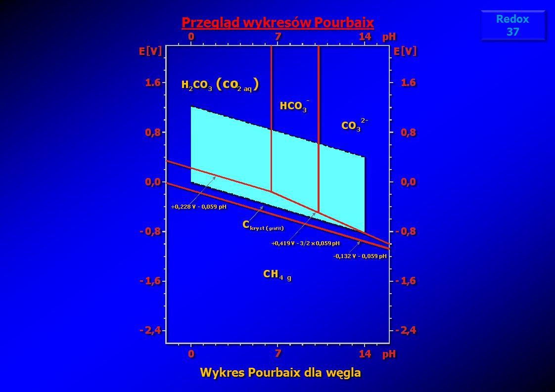Przegląd wykresów Pourbaix Wykres Pourbaix dla węgla