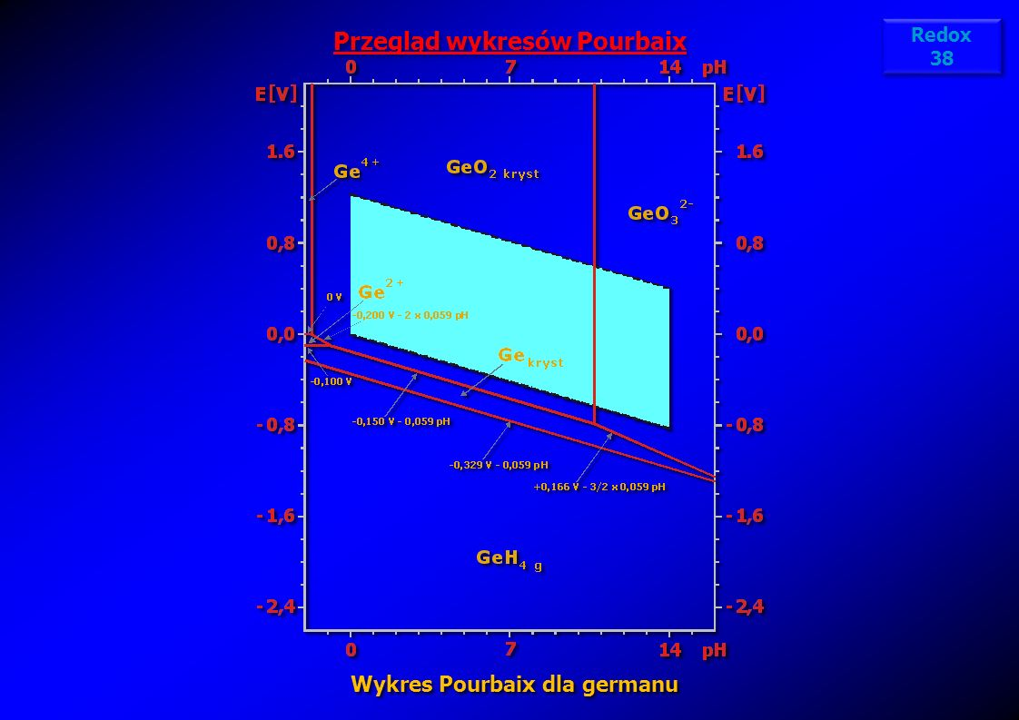 Przegląd wykresów Pourbaix Wykres Pourbaix dla germanu