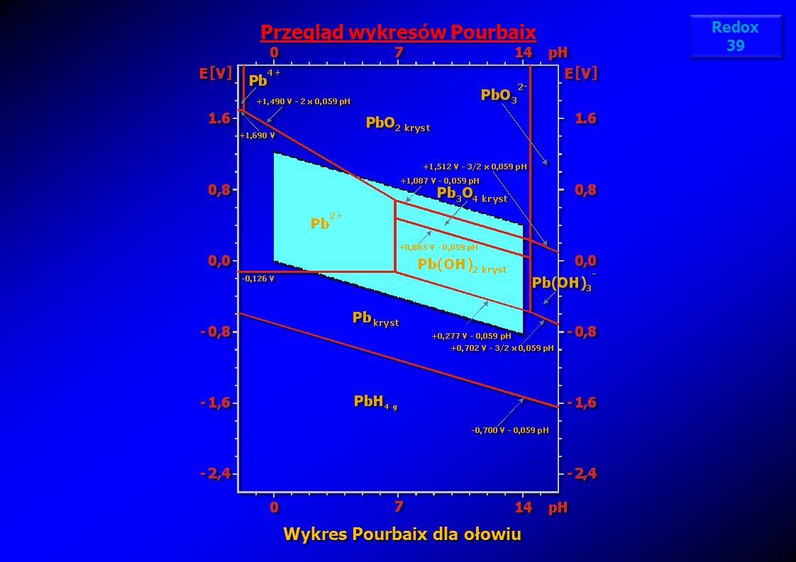 Przegląd wykresów Pourbaix Wykres Pourbaix dla ołowiu