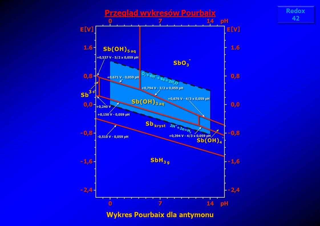 Przegląd wykresów Pourbaix Wykres Pourbaix dla antymonu