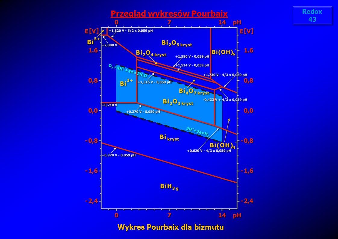 Przegląd wykresów Pourbaix Wykres Pourbaix dla bizmutu