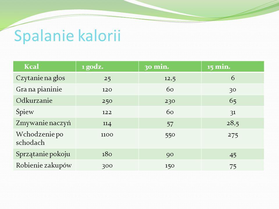 Spalanie kalorii Kcal 1 godz. 30 min. 15 min. Czytanie na głos 25 12,5