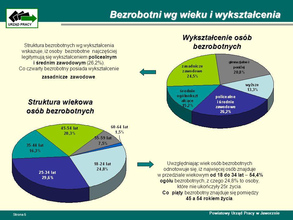 Wykształcenie osób bezrobotnych Struktura wiekowa osób bezrobotnych