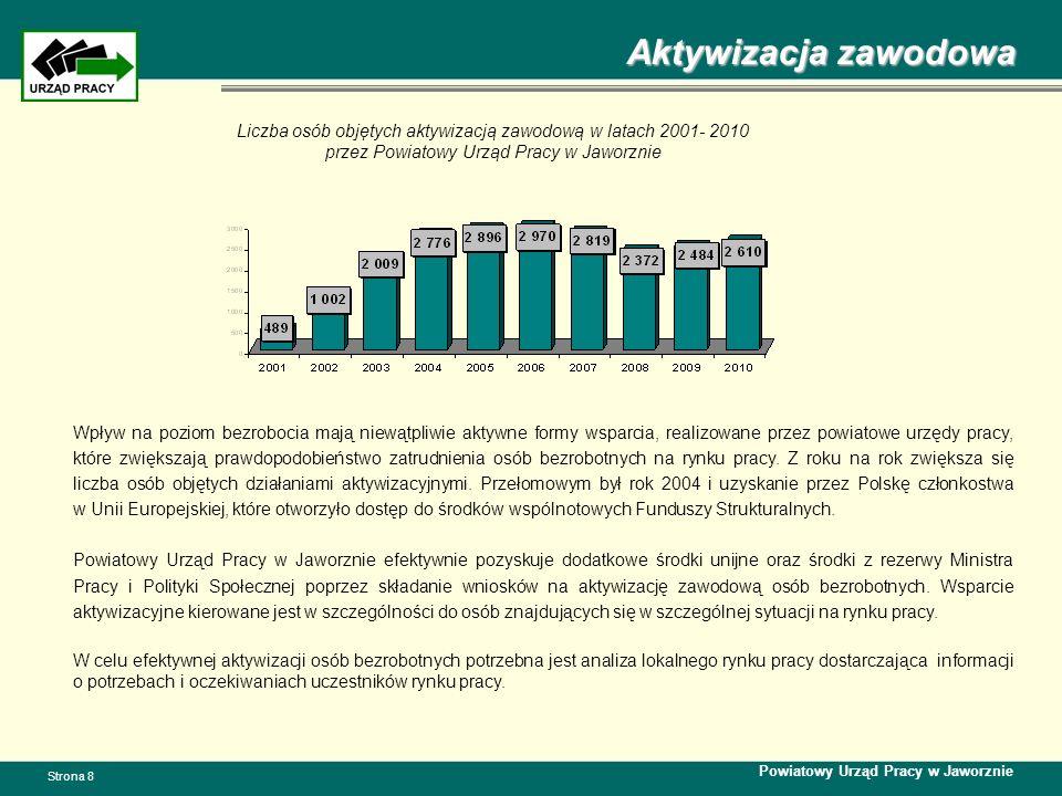 Aktywizacja zawodowa Liczba osób objętych aktywizacją zawodową w latach 2001- 2010 przez Powiatowy Urząd Pracy w Jaworznie.