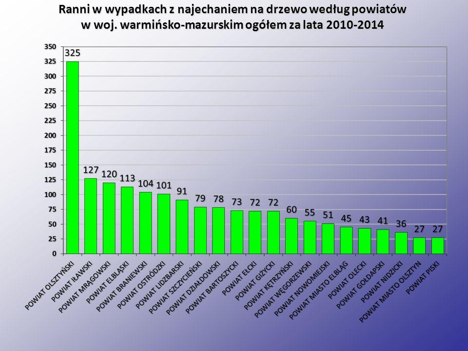 Ranni w wypadkach z najechaniem na drzewo według powiatów w woj