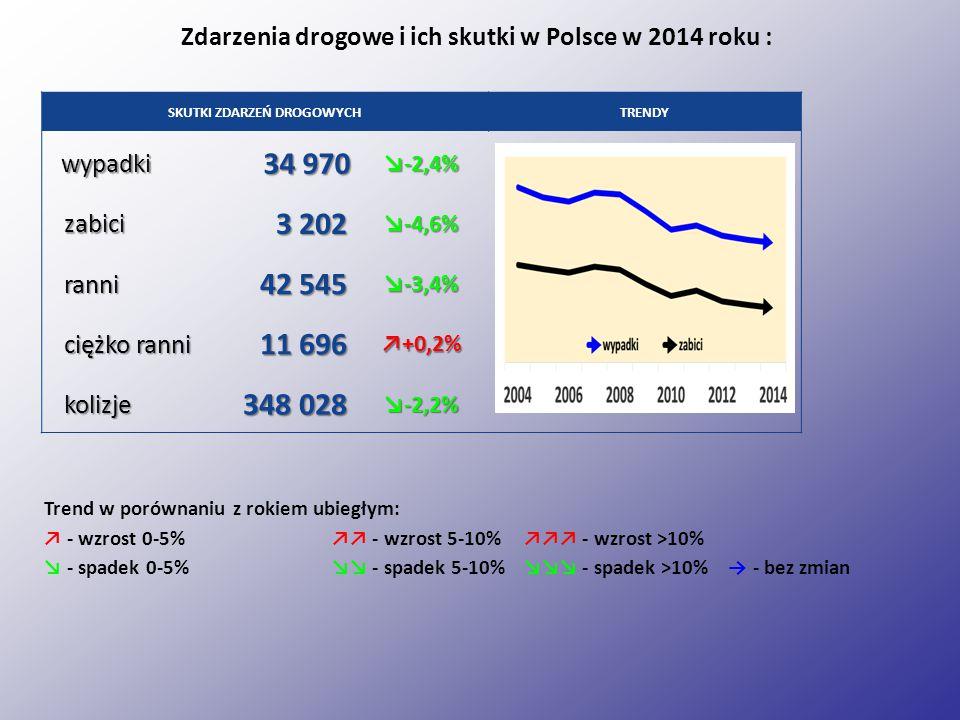 Zdarzenia drogowe i ich skutki w Polsce w 2014 roku :