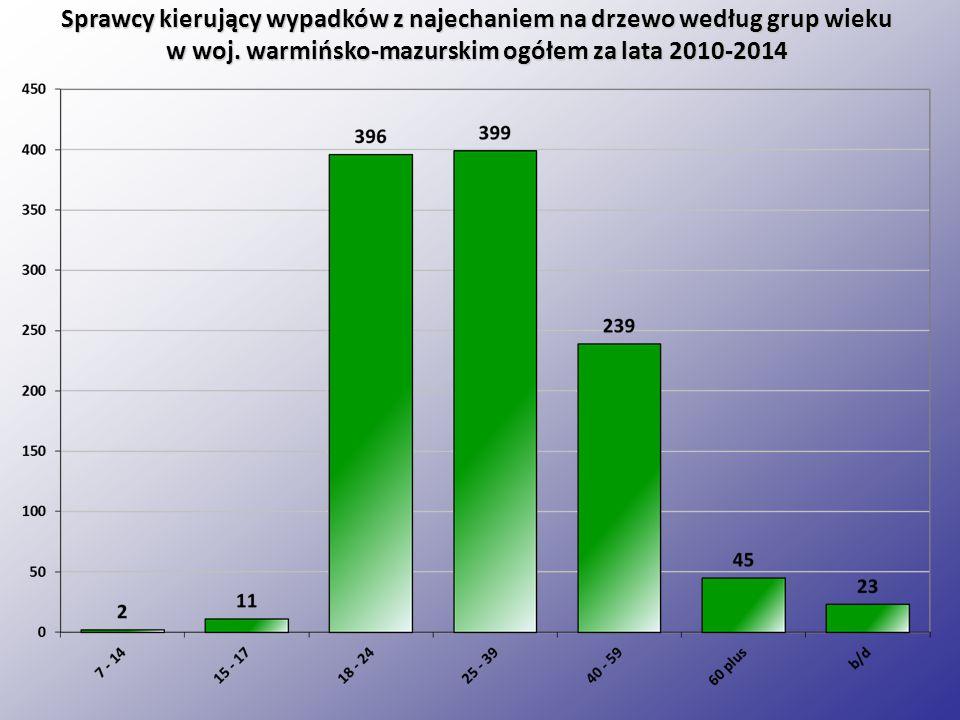Sprawcy kierujący wypadków z najechaniem na drzewo według grup wieku
