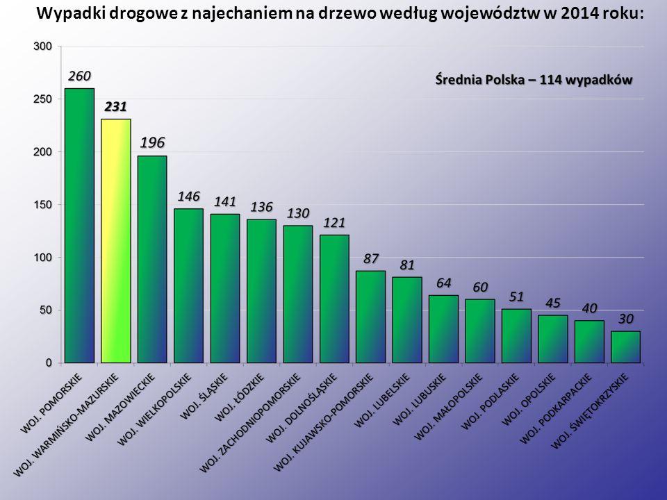 Wypadki drogowe z najechaniem na drzewo według województw w 2014 roku: