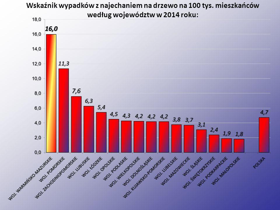 Wskaźnik wypadków z najechaniem na drzewo na 100 tys. mieszkańców