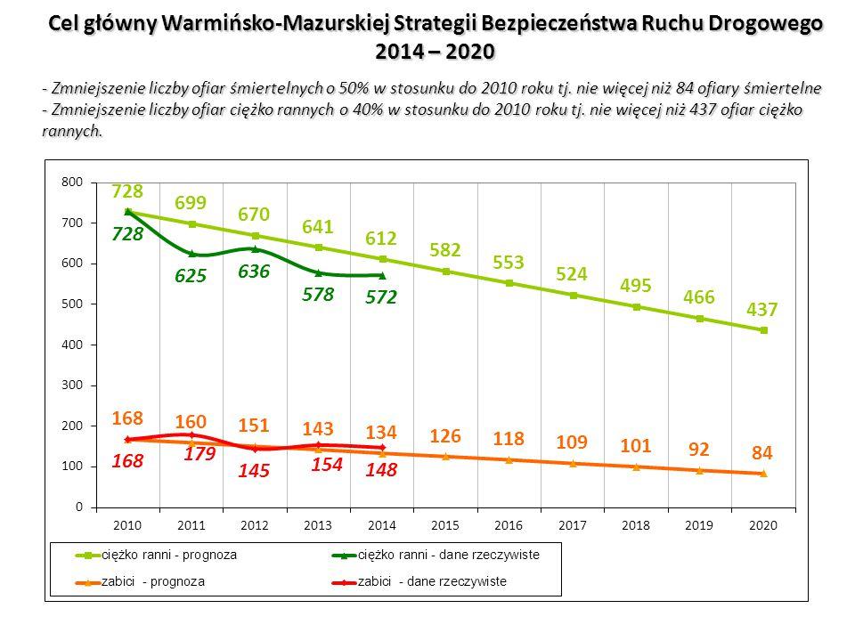 Cel główny Warmińsko-Mazurskiej Strategii Bezpieczeństwa Ruchu Drogowego 2014 – 2020