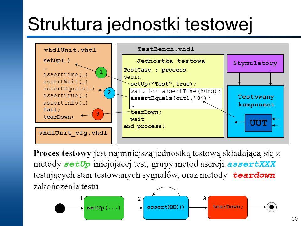 Struktura jednostki testowej