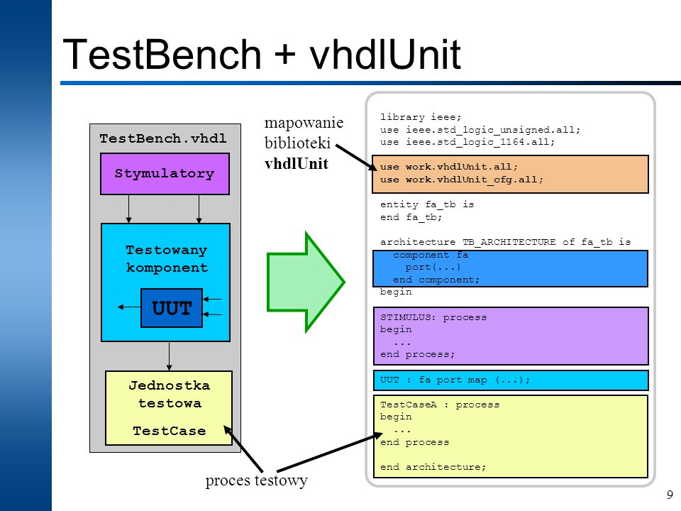 TestBench + vhdlUnit UUT mapowanie biblioteki vhdlUnit proces testowy