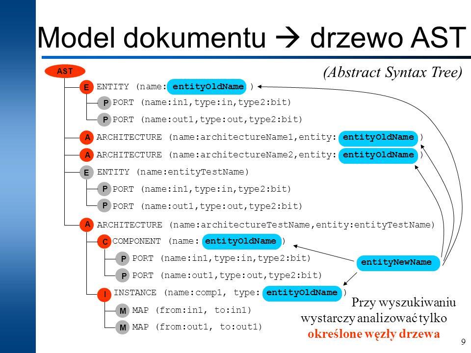 Model dokumentu  drzewo AST