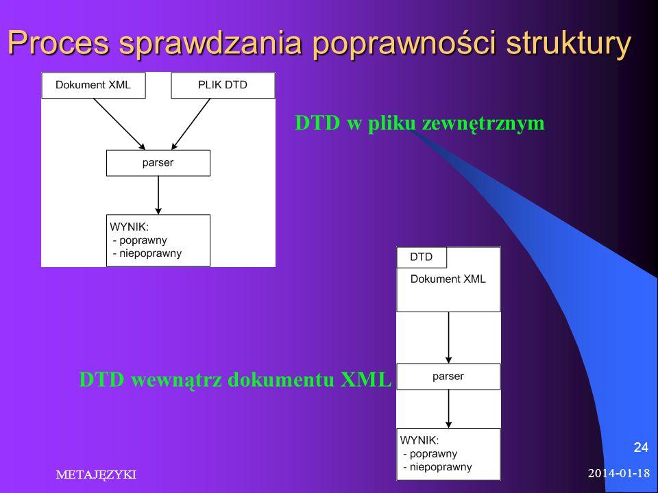 Proces sprawdzania poprawności struktury
