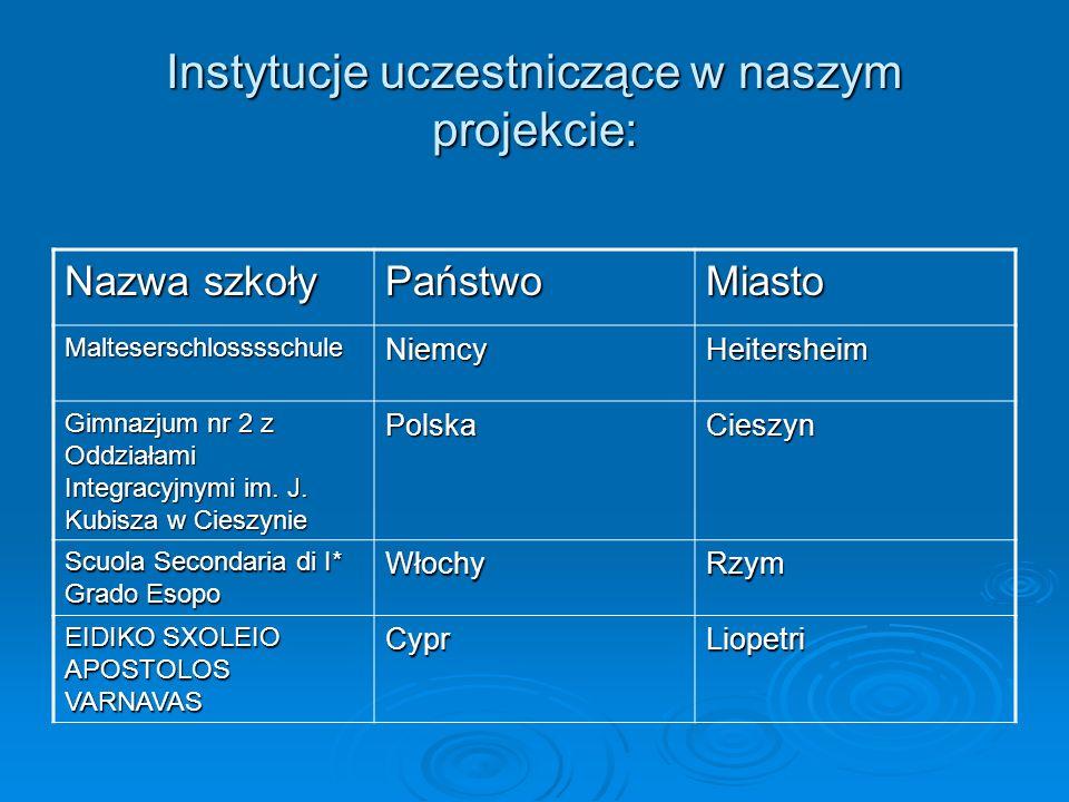 Instytucje uczestniczące w naszym projekcie: