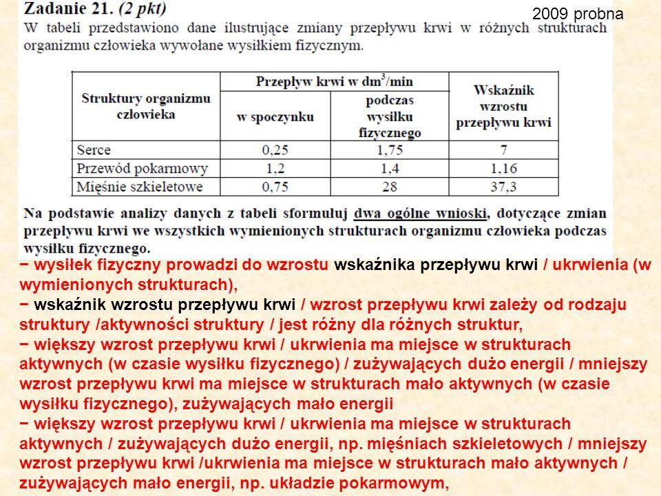 2009 probna − wysiłek fizyczny prowadzi do wzrostu wskaźnika przepływu krwi / ukrwienia (w wymienionych strukturach),