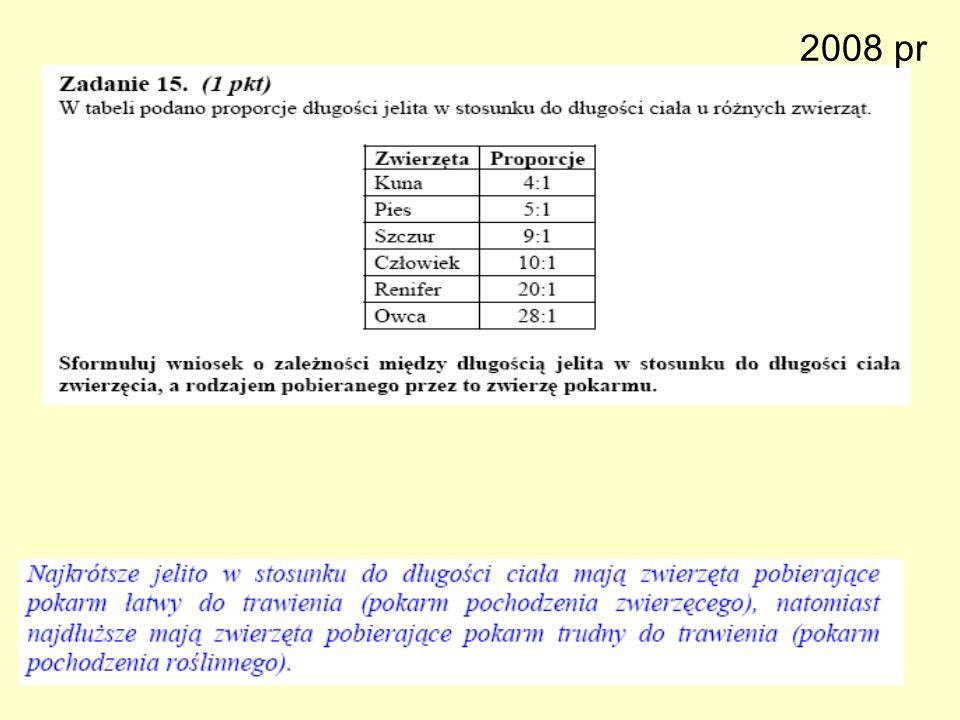 2008 pr