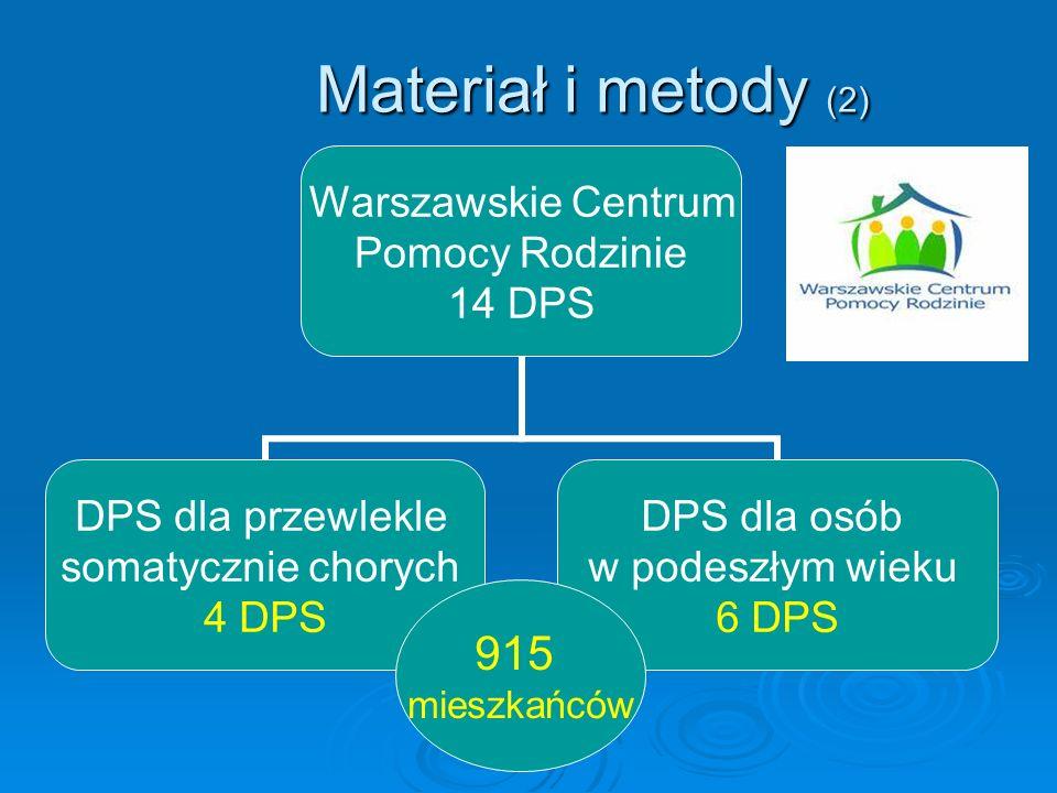 Materiał i metody (2) 915 mieszkańców