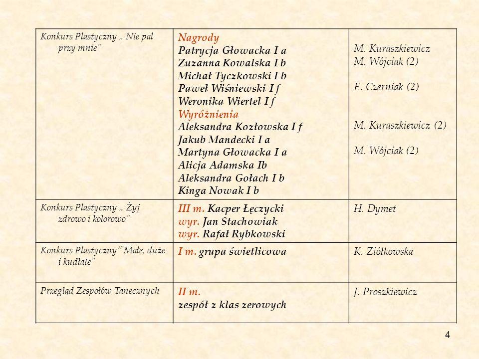 Aleksandra Kozłowska I f Jakub Mandecki I a Martyna Głowacka I a