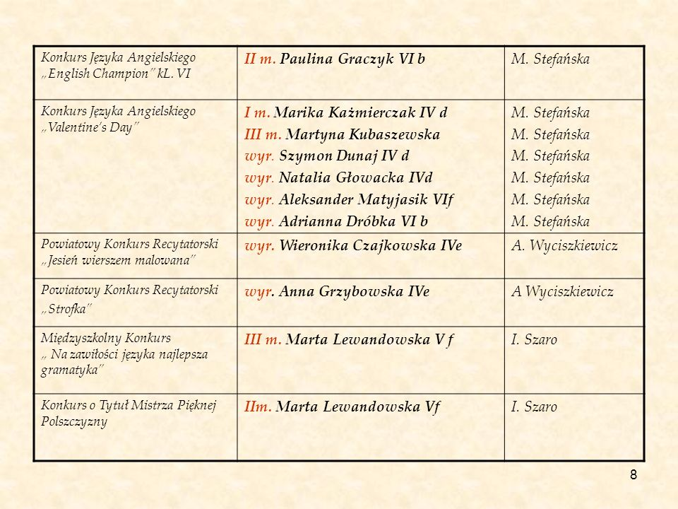 II m. Paulina Graczyk VI b M. Stefańska