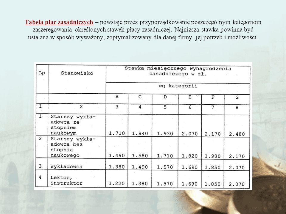 Tabela płac zasadniczych – powstaje przez przyporządkowanie poszczególnym kategoriom zaszeregowania określonych stawek płacy zasadniczej.