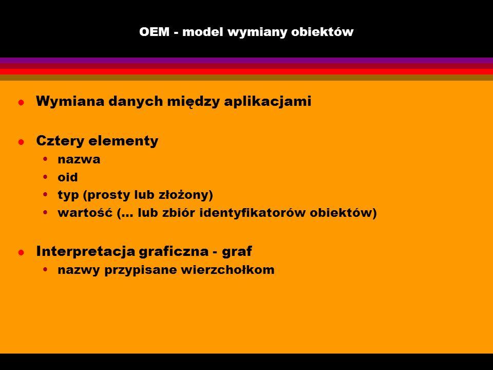 OEM - model wymiany obiektów