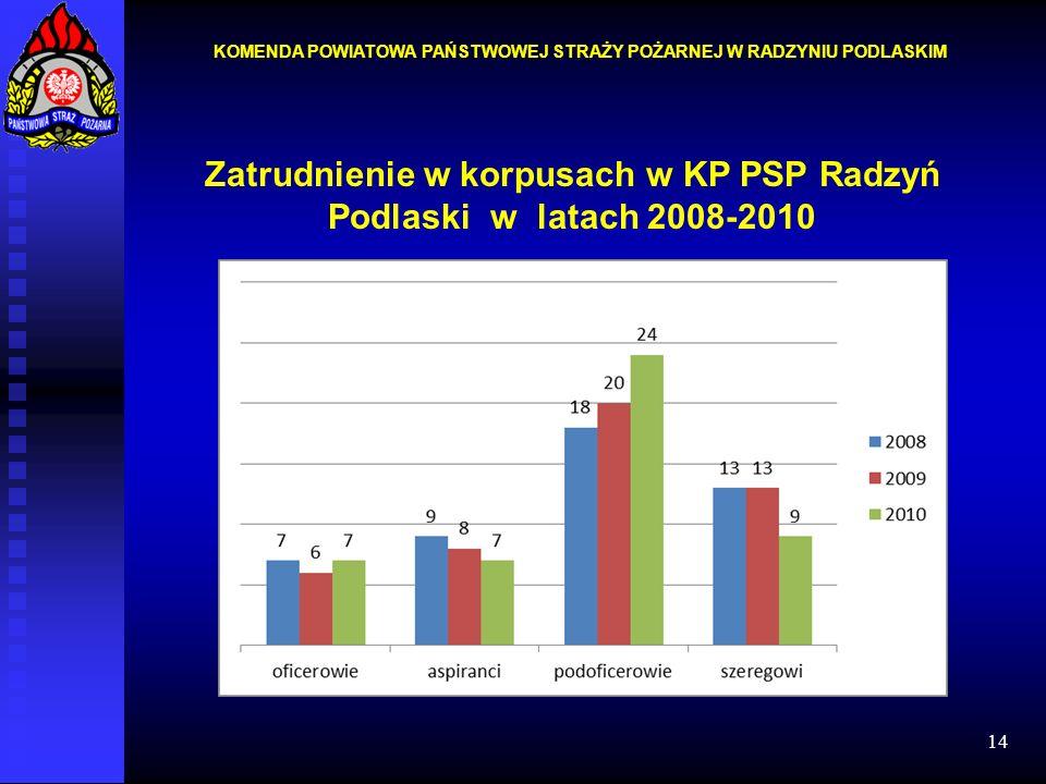 Zatrudnienie w korpusach w KP PSP Radzyń Podlaski w latach 2008-2010