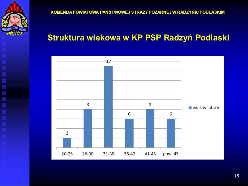 Struktura wiekowa w KP PSP Radzyń Podlaski