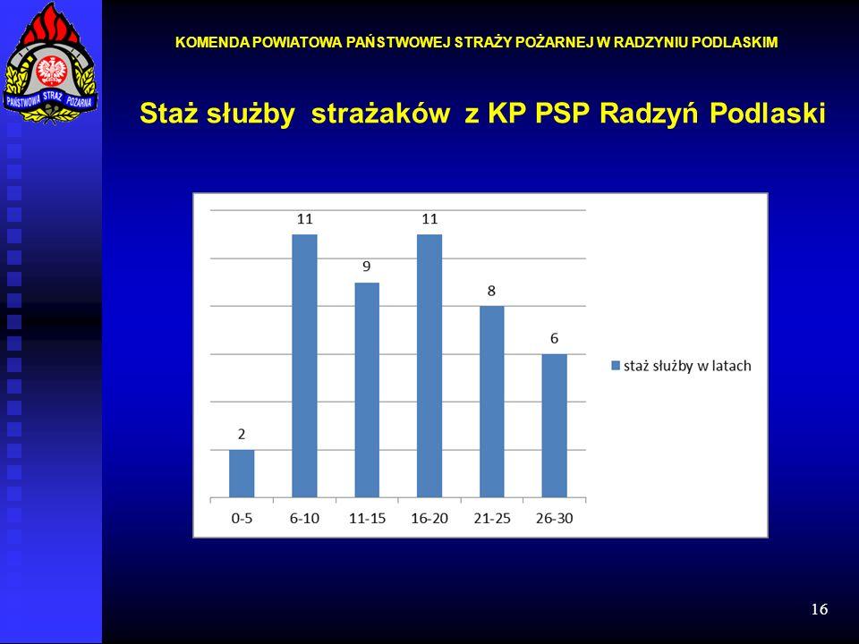 Staż służby strażaków z KP PSP Radzyń Podlaski
