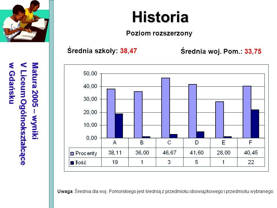 Historia Matura 2005 – wyniki V Liceum Ogólnokształcące w Gdańsku