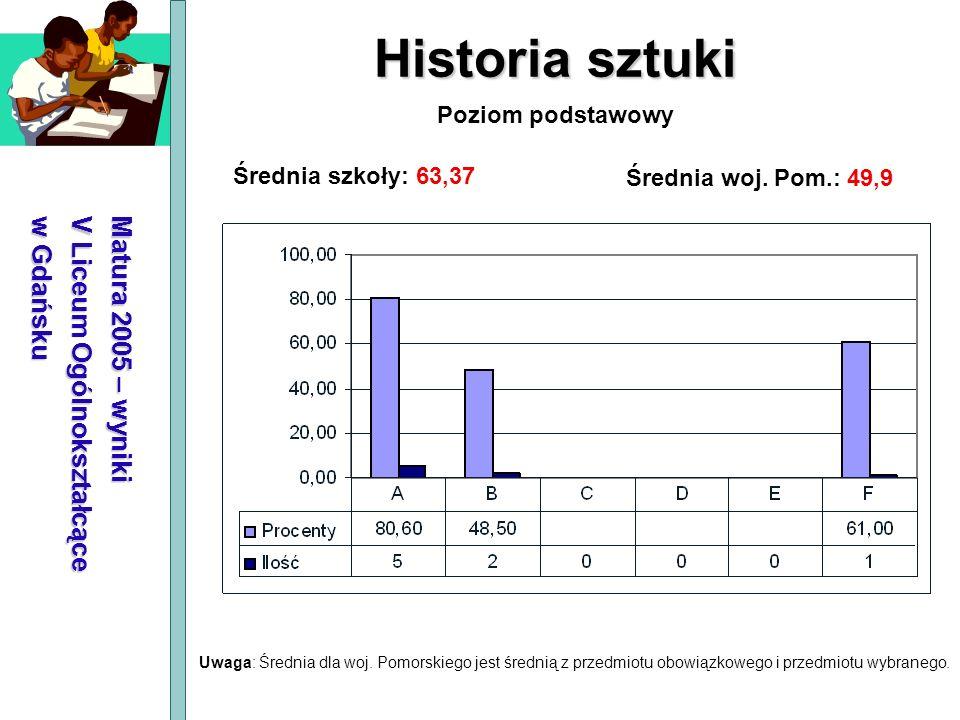 Historia sztuki Matura 2005 – wyniki V Liceum Ogólnokształcące