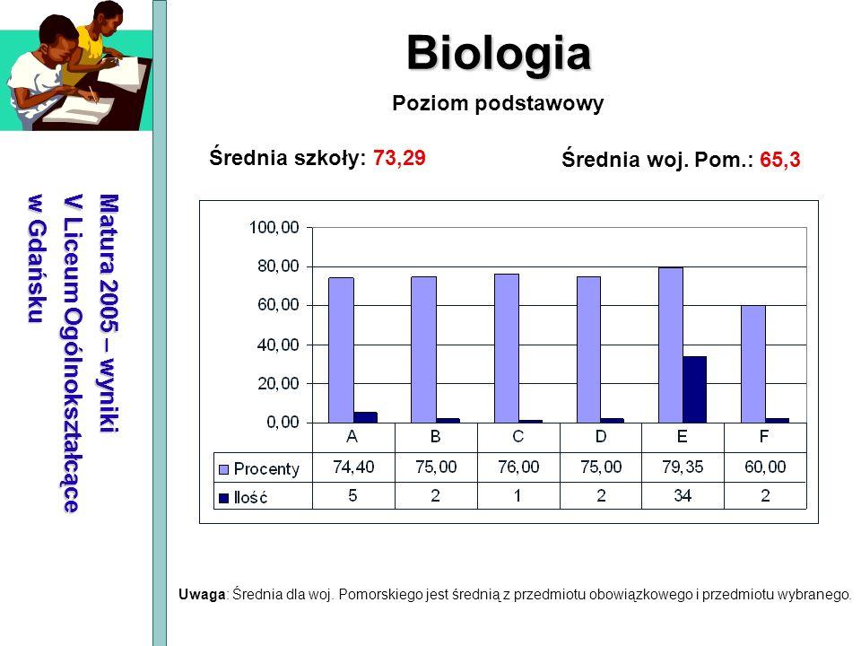 Biologia Matura 2005 – wyniki V Liceum Ogólnokształcące w Gdańsku