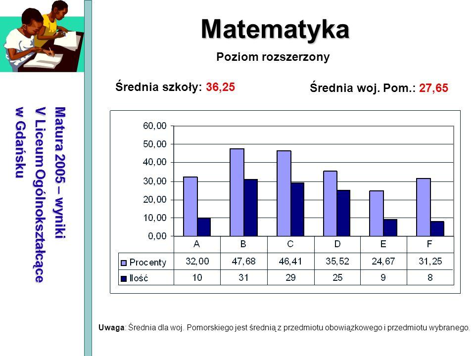 Matematyka Matura 2005 – wyniki V Liceum Ogólnokształcące w Gdańsku