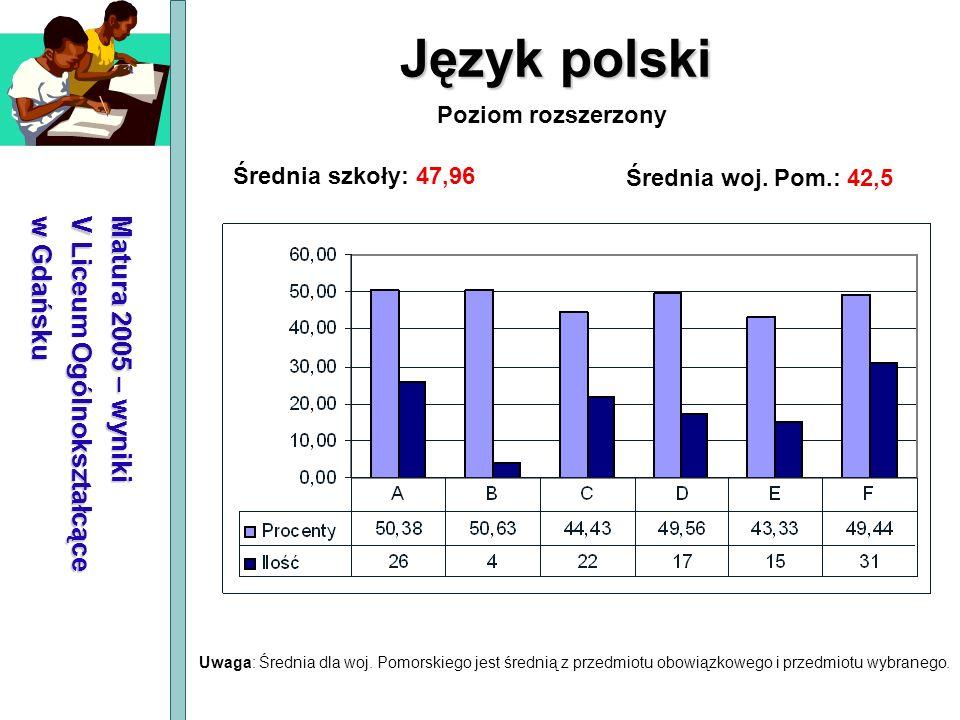 Język polski Matura 2005 – wyniki V Liceum Ogólnokształcące w Gdańsku