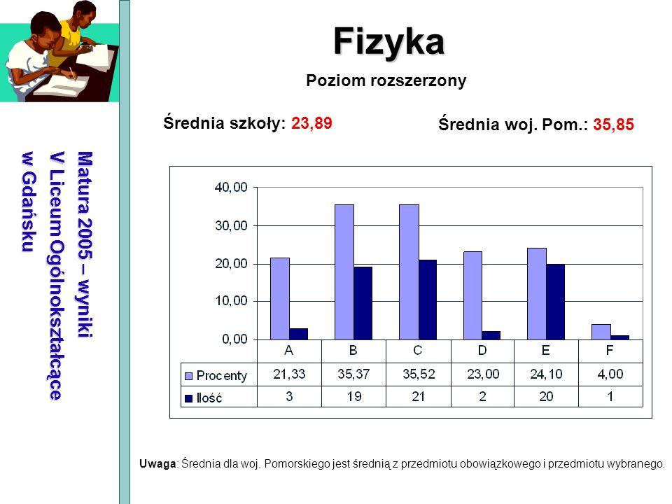 Fizyka Matura 2005 – wyniki V Liceum Ogólnokształcące w Gdańsku