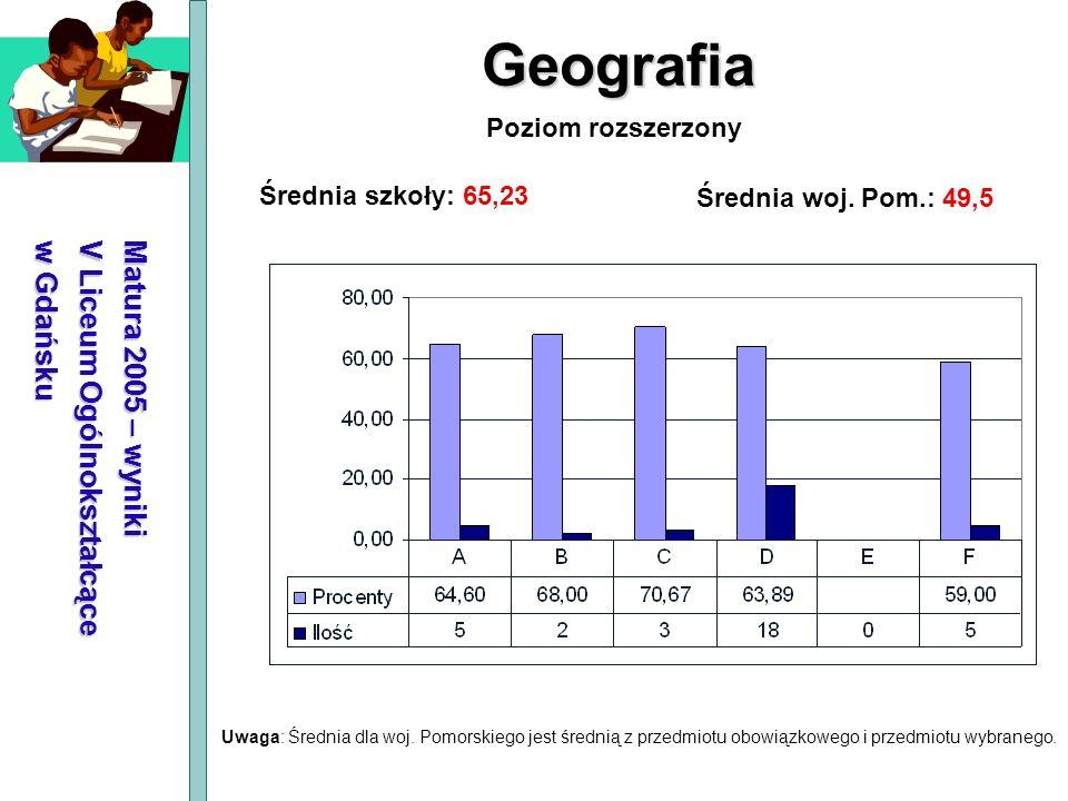 Geografia Matura 2005 – wyniki V Liceum Ogólnokształcące w Gdańsku