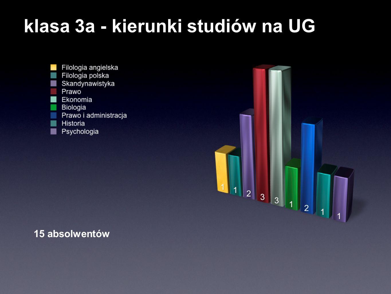 klasa 3a - kierunki studiów na UG