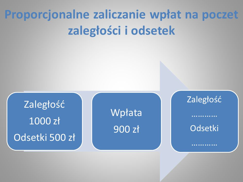 Proporcjonalne zaliczanie wpłat na poczet zaległości i odsetek