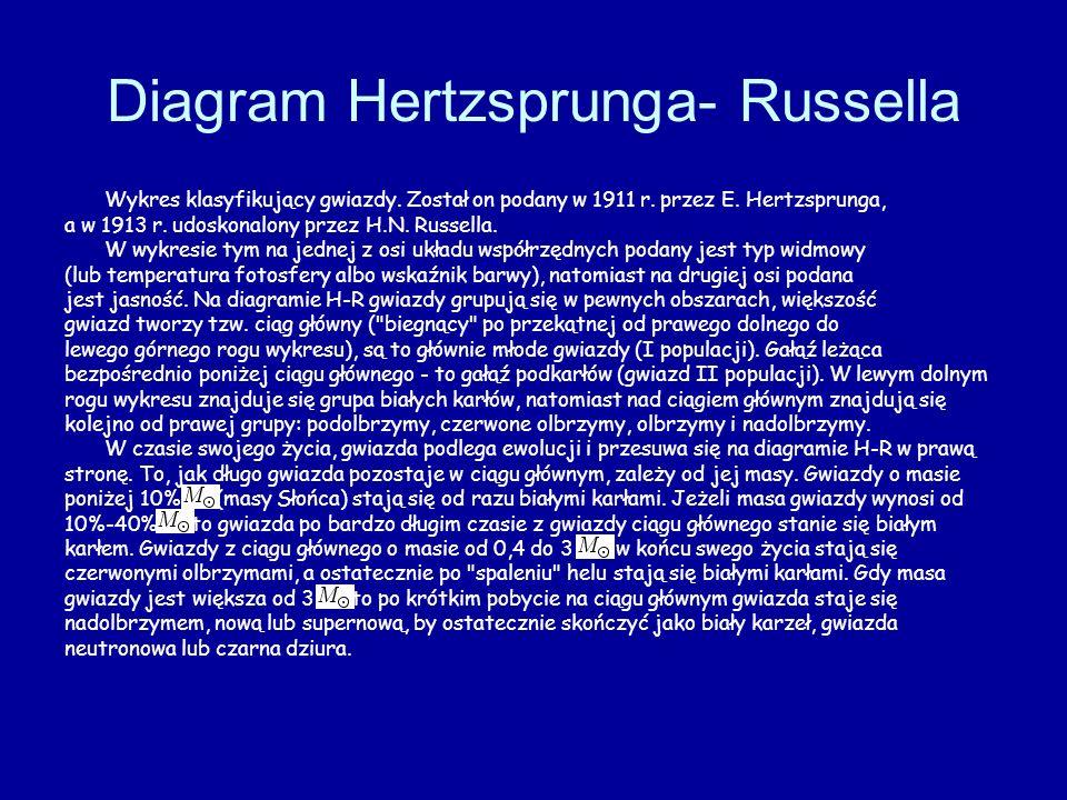 Diagram Hertzsprunga- Russella