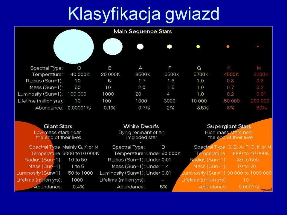 Klasyfikacja gwiazd