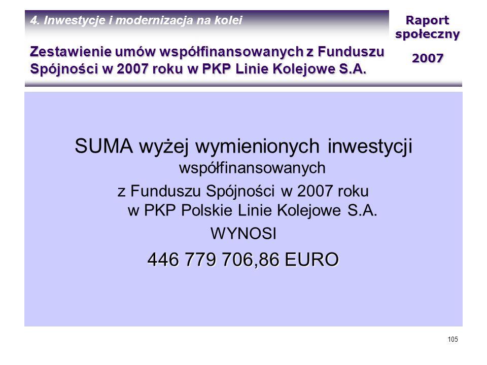 SUMA wyżej wymienionych inwestycji współfinansowanych